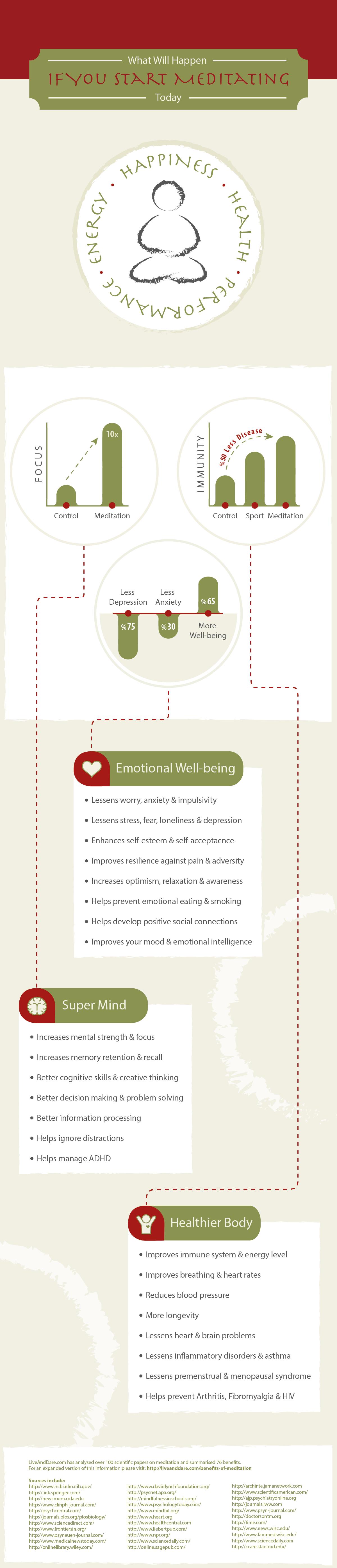 Image source http://liveanddare.com/benefits-of-meditation/