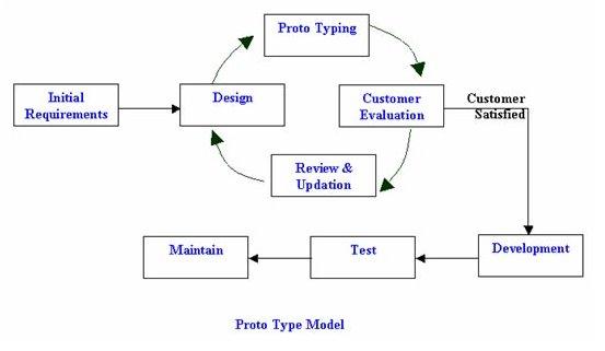 (Image source https://complextester.files.wordpress.com/2012/07/prototype.jpg)